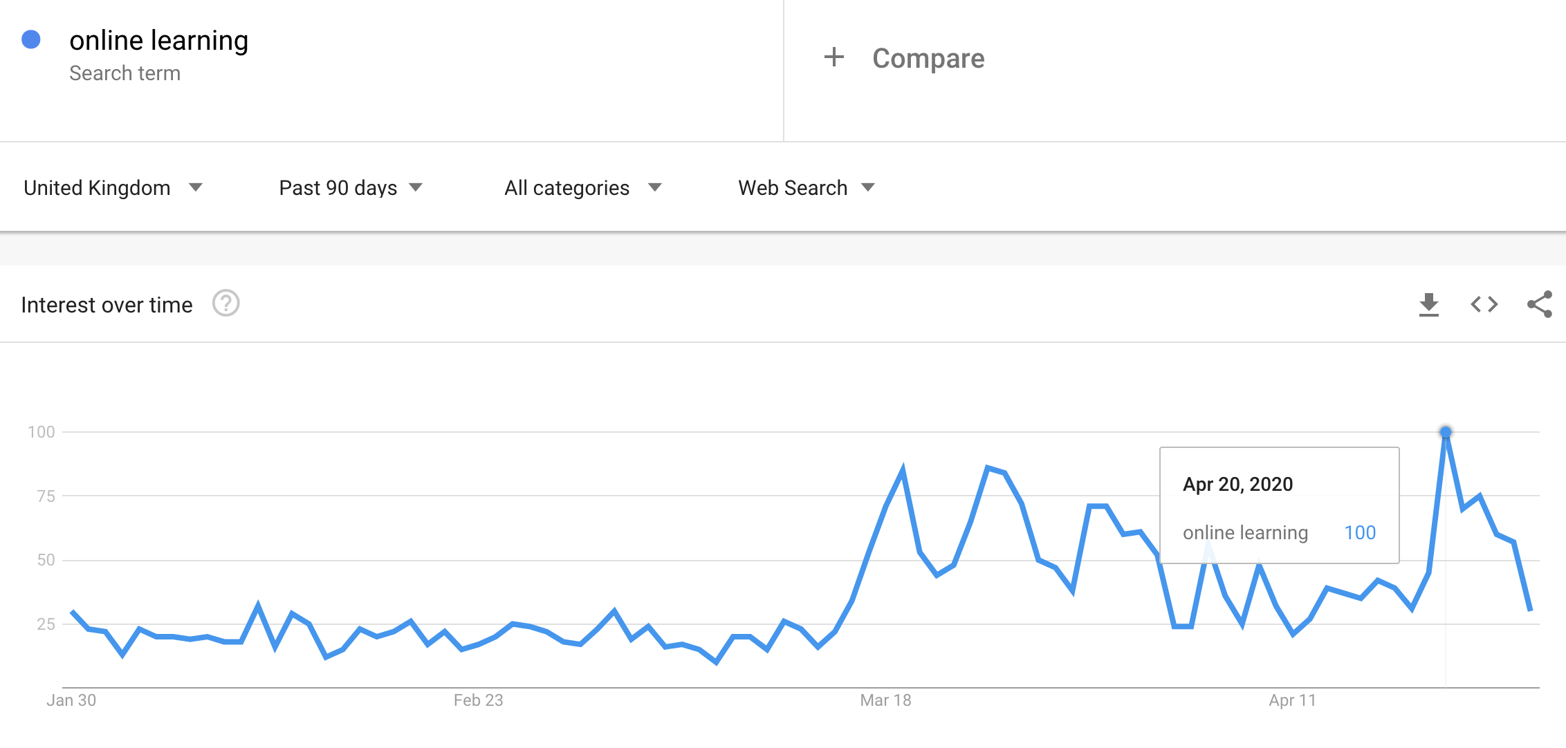 graph showing the rise in searches for 'online learning'